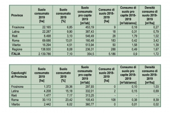 Rapporto Ispra-Snpa - I numeri del Lazio