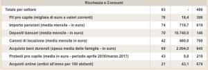 Viterbo - La posizione della Tuscia nella classifica del Sole 24 Ore
