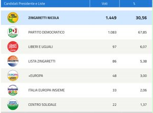 Viterbo - La schermata del ministero con la percentuale del Pd