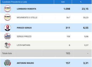Viterbo - La schermata del ministero con la percentuale M5s