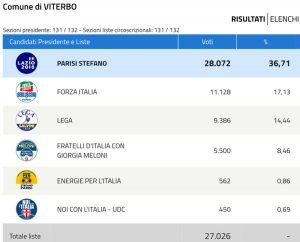 Viterbo - La schermata del ministero con le 132 sezioni di Viterbo