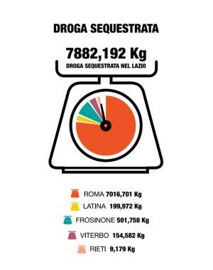 La droga sequestrata nel Lazio nel 2017