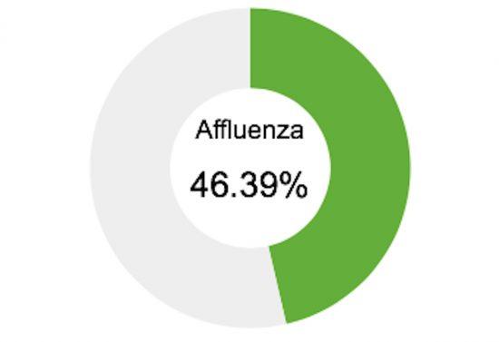Elezioni comunali 2018 - Ballottaggio - Viterbo - Votanti ore 23