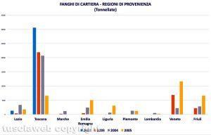 Vetralla-Cinelli - La regione di provenienza dei fanghi di cartiera - Elaborazione Tusciaweb