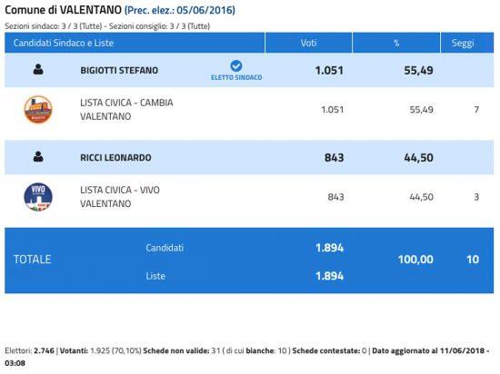 Elezioni comunali - I risultati di Valentano