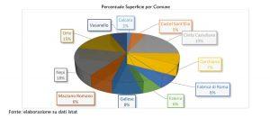Gal - Via Amerine delle forre e dell'agro-falisco - Percentuale superficie dei comuni soci