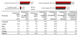 Consumo del suolo - Rapporto Ispra 2018 - Clicca per ingradire