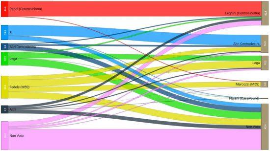 Elezioni Regionali in Abruzzo - Il diagramma di Sankey per L'Aquila