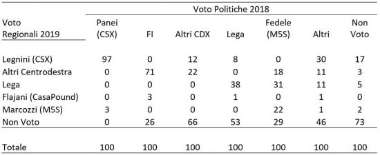 Flussi elettorali a L'Aquila fra politiche 2018 e regionali 2019, provenienze
