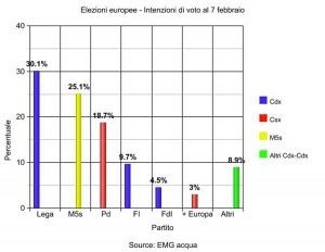 Sondaggio elezioni europee 7 febbraio
