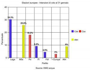 Sondaggio elezioni europee 31 gennaio