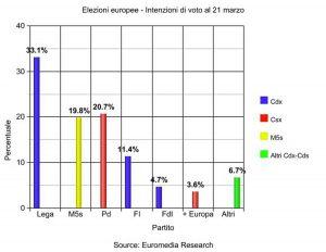 Elezioni europee - Intenzioni di voto al 21 marzo