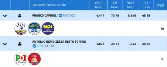 Elezioni comunali 2019 Civita Castellana- Ballottaggio