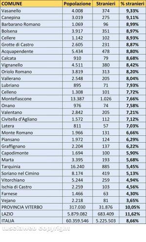Stranieri residenti al 31 dicembre 2018 - Elaborazione Tusciaweb su dati Istat