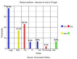 Elezioni politiche - Intenzioni di voto al 18 luglio
