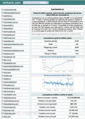 I dati di Tusciaweb su rankank.com