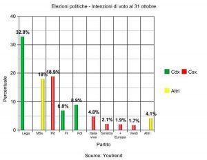 Elezioni politiche - Intenzioni di voto al 31 ottobre
