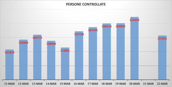 Le persone controllate - Dati ministero interno - Elaborazione Tusciaweb