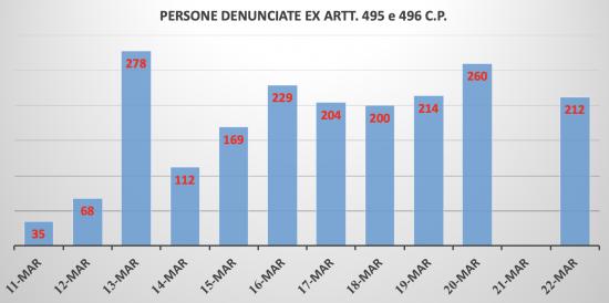 Persone denunciate ex art. 495 e 496 c.p. - Dati ministero interno - Elaborazione Tusciaweb