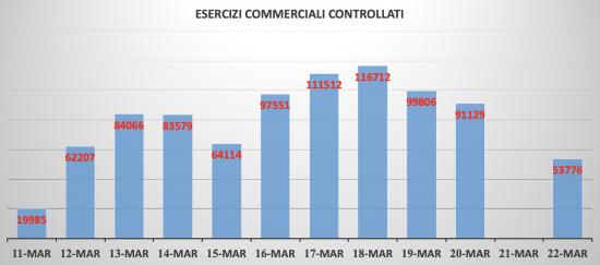 Esercizi commerciali controllati - Dati ministero interno - Elaborazione Tusciaweb