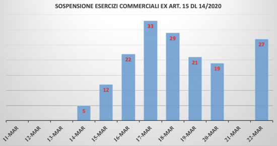 Sospensione esercizi commerciali art. 15 Dl 14/2020 - Dati ministero interno - Elaborazione Tusciaweb