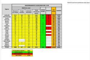 Roma - I dati della protezione civile sulla diffusione del coronavirus per regioni