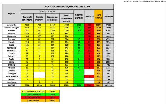 Roma - I dati della protezione civile sulla diffusione del coronavirus aggiornati al 14 marzo