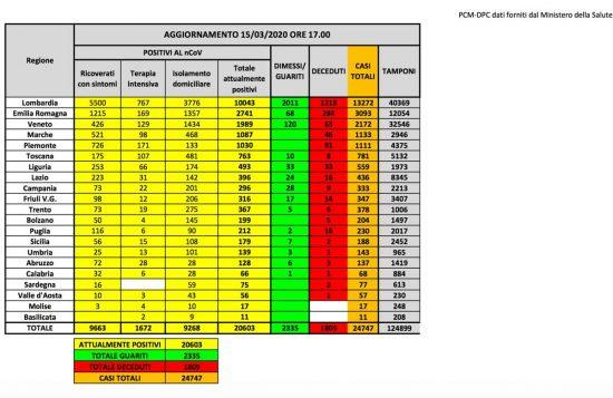 Roma - I dati della protezione civile sulla diffusione del coronavirus aggiornati al 15 marzo
