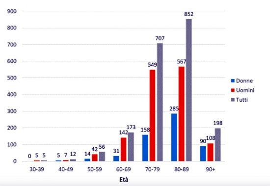 Iss - Numero di decessi per fascia d'età