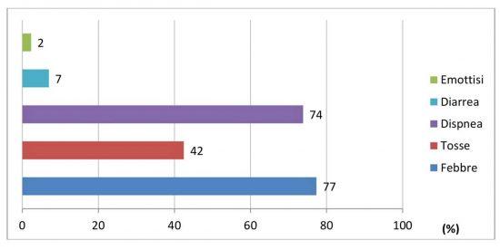 Iss - Sintomi di più comune riscontro nei pazienti deceduti Covid-19 positivi