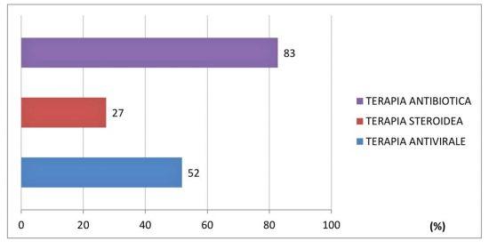 Iss - Terapie somministrate nei pazienti deceduti Covid-19 positivi