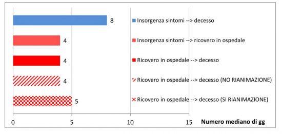 Iss - Tempi di ricovero (in giorni) nei pazienti deceduti Covid-19 positivi