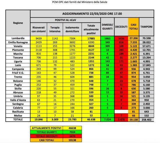 I dati della diffusione del coronavirus in Italia aggiornati al 22 marzo