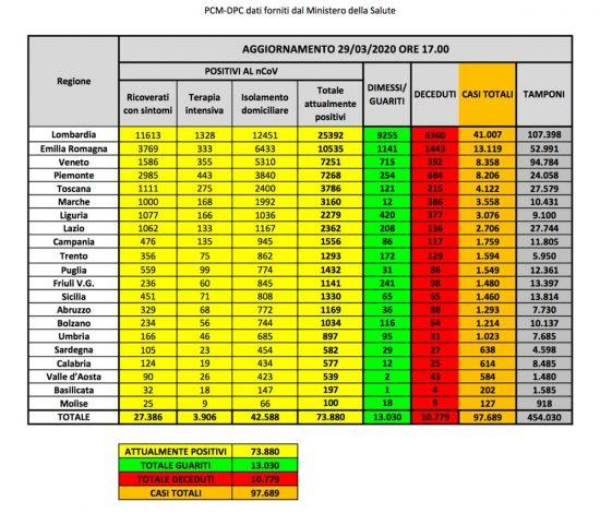 I dati del contagio da coronavirus in Italia aggiornati al 29 marzo