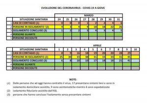 Coronavirus - Giove diventa zona rossa - I dati del comune sull'evoluzione dei casi al 9 aprile