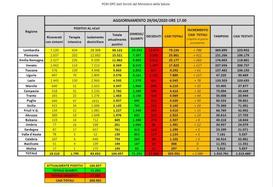 I dati sulla diffusione del Coronavirus in Italia, aggiornati al 29 aprile