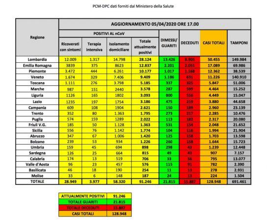 I dati della diffusione del coronavirus in Italia aggiornati al 5 aprile