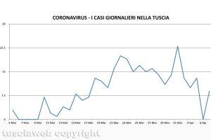 Coronavirus - I casi giornalieri nella Tuscia - Dati aggiornati al 5 aprile
