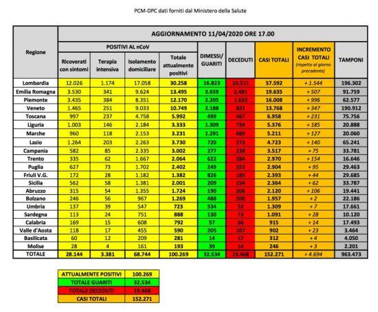 Coronavirus - I dati del ministero della Salute dell'11 aprile