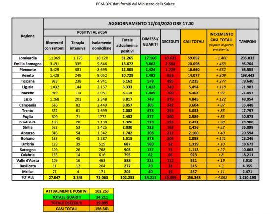 Coronavirus - I dati del ministero della Salute del 12 aprile