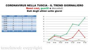 Coronavirus nella Tuscia - Il trend giornaliero dell'ultima settimana - Dati aggiornati al 23 aprile