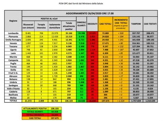I dati della diffusione del coronavirus in Italia, aggiornati al 26 aprile