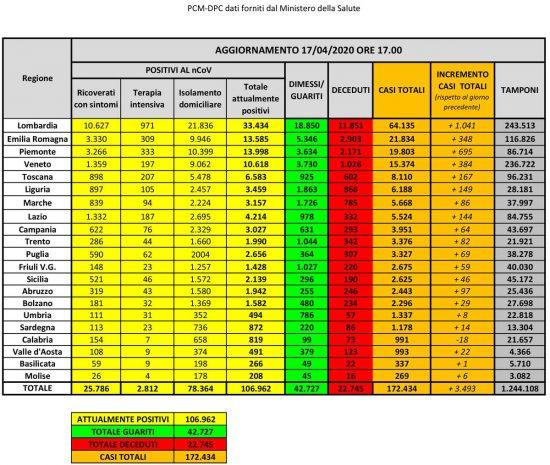 Roma - I dati della diffusione del coronavirus in Italia aggiornati al 17 aprile