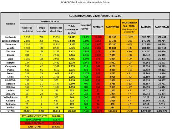Coronavirus - I dati sul contagio in Italia aggiornati al 23 aprile