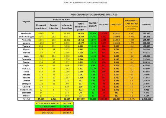 I dati sulla diffusione del coronavirus in Italia, aggiornati al 21
