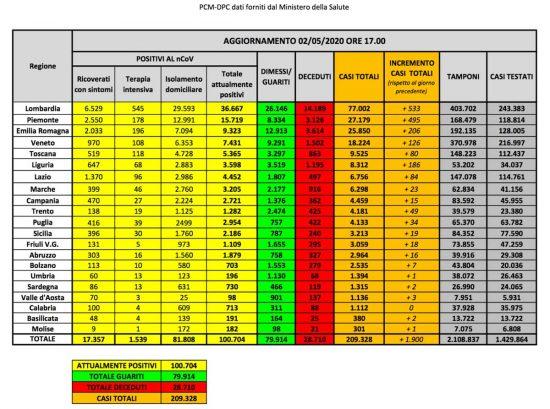 I dati sulla diffusione del Coronavirus in Italia, aggiornati al 2 maggio