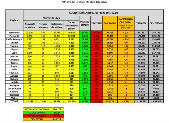 I dati sulla diffusione del Coronavirus in Italia, aggiornati al 3 maggio