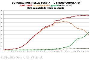 Coronavirus nella Tuscia - Il trend cumulato - Dati aggiornati al 4 maggio