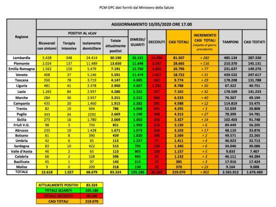 I dati della diffusione del Coronavirus in Italia, aggiornati al 10 maggio