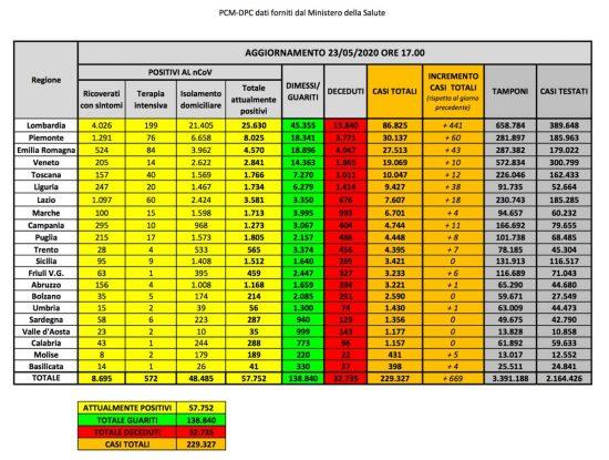 Coronavirus - La situazione del contagio in Italia al 23 maggio